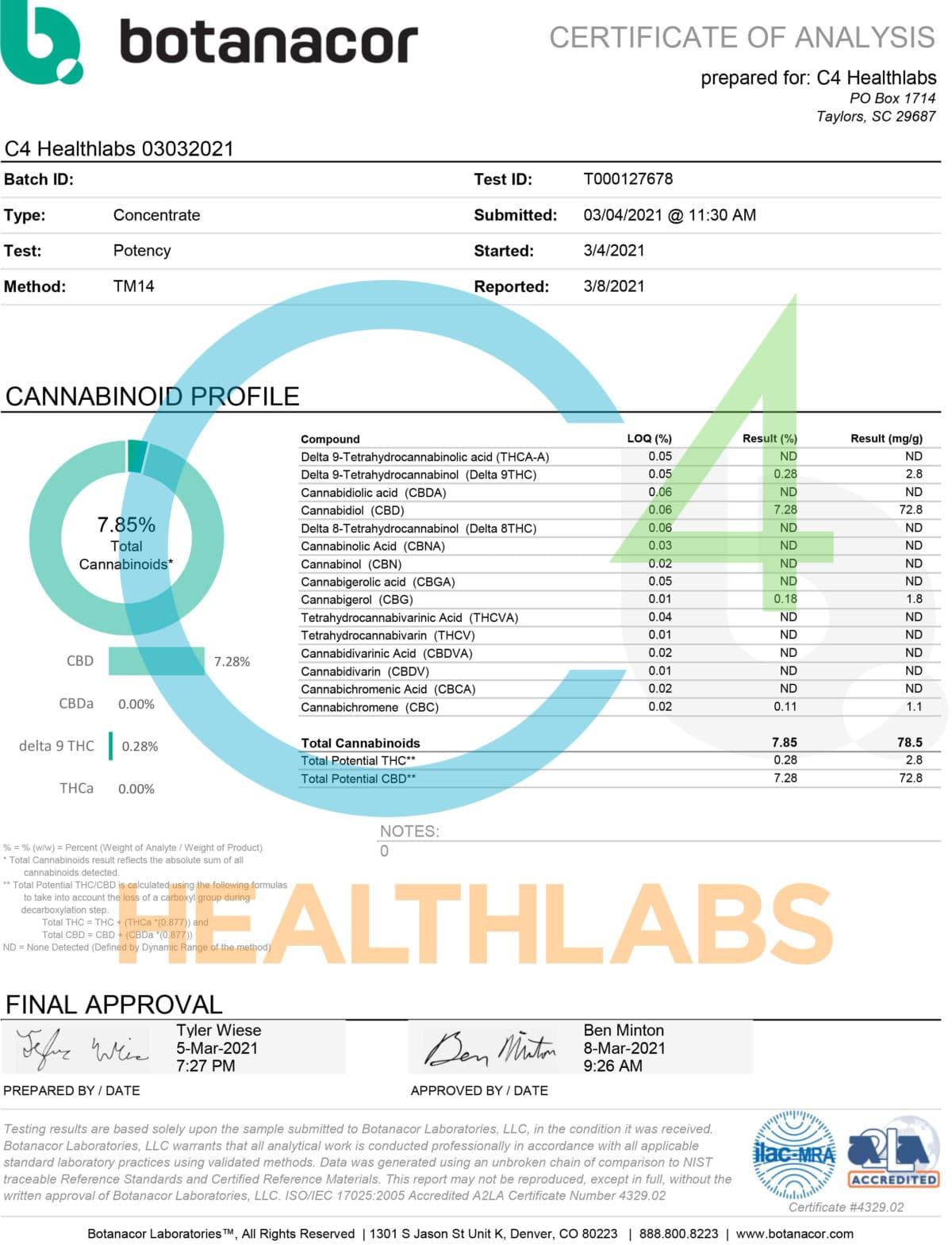 c4 healthlabs full spectrum cbd coa