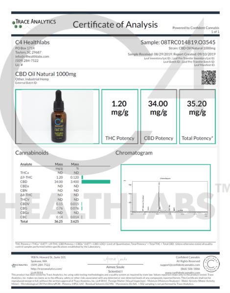 C4 Healthlabs Certificate of Analysis
