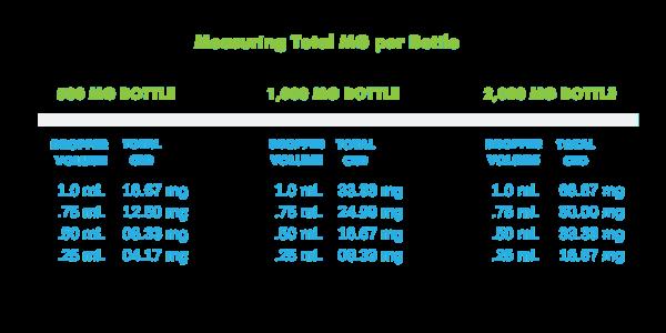 CBD dropper volume by bottle concentration