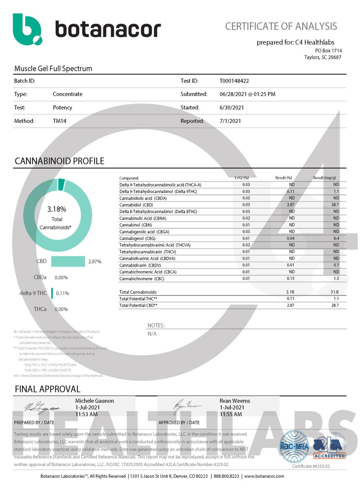 C4 Healthlabs Full Spectrum CBD Muscle Gel COA