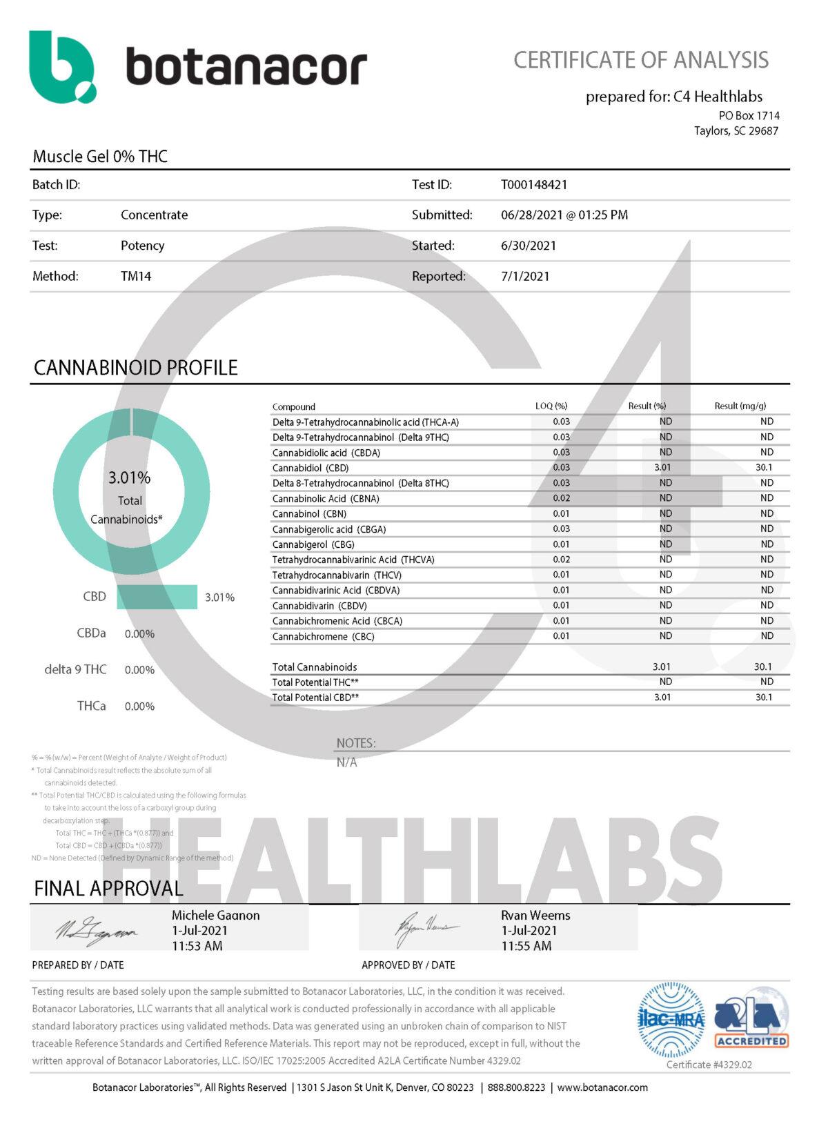 C4 Healthlabs Muscle Gel 0 THC COA
